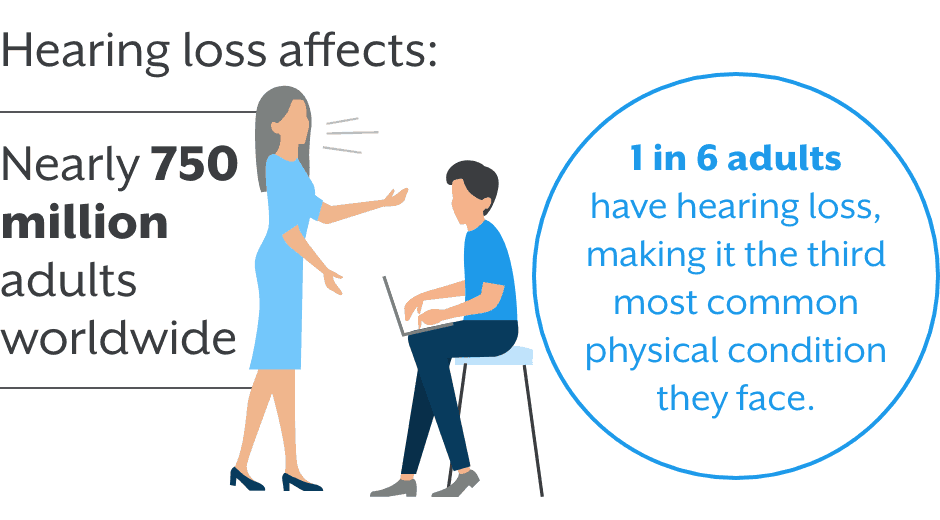 1 in 6 adults have hearing loss